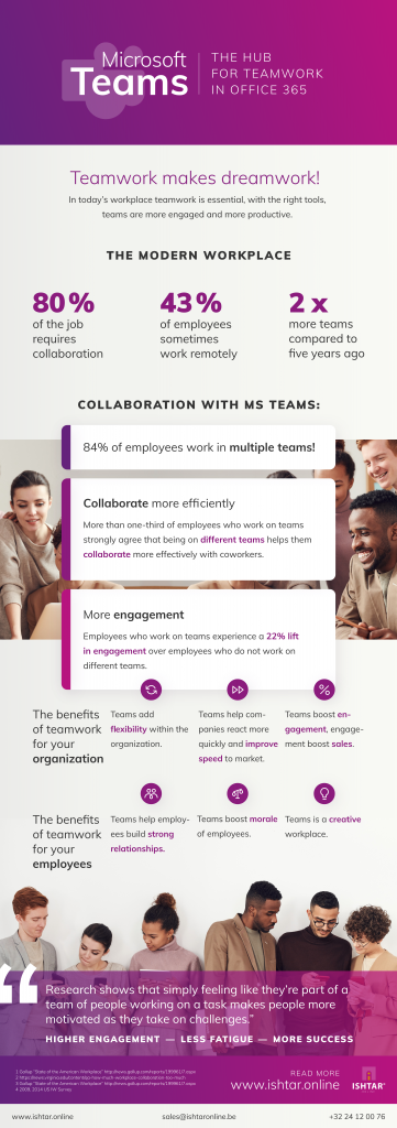 Microsoft Teams Hub for Teamwork in 0ffice 365